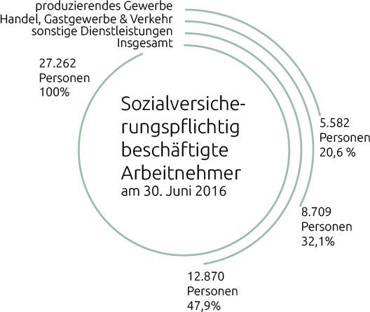 Strukturdaten Stadt Weiden In Der Oberpfalz
